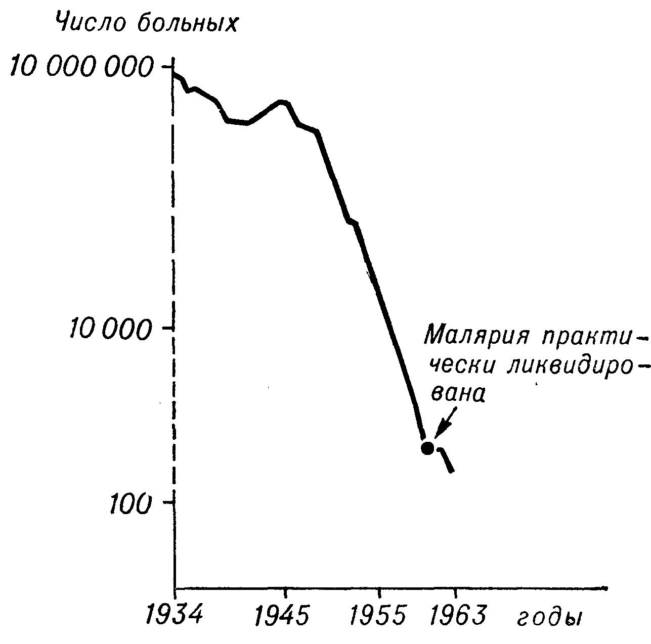 Рис. 2. Кривая, характеризующая ход ликвидации малярии в СССР с 1934 по 1963 гг.