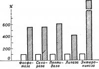 Рис. 15. Диаграмма, характеризующая содержание некоторых кишечных ферментов (светлые столбики — жидкая часть, заштрихованные столбики — плотная часть кишечного сока; за 100% принято содержание ферментов в жидкой части).