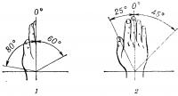 Рис. 2. Схематическое изображение амплитуды движений в кистевом суставе в норме (в градусах): 1 — сгибание и разгибание; 2 — лучевое и локтевое отклонение.