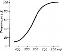 Рис. 1. Кривая зависимости смертности обезьян Масаса rhesus от дозы излучения, демонстрирующая различный прирост смертности животных в разных диапазонах доз.