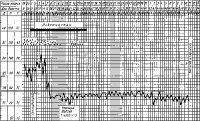 Рис. 5. Температурная кривая больного брюшным тифом (лечение левомицетином).