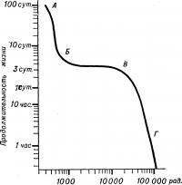 Рис. 2. Кривая зависимости продолжительности жизни мышей от дозы гамма-излучения.