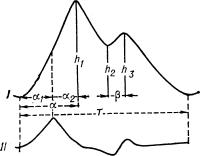 Рис. 1. Схематическое изображение реограммы и характеристика составляющих ее компонентов: I — реографическая волна; а — длительность восходящей части волны, характеризующая период полного раскрытия кровеносного сосуда (a1 — время быстрого кровенаполнения, а2 — время медленного кровенаполнения); h1, h2, h3 — амплитуды участков реографической волны, отражающие тонус сосудов; β — длительность восходящей части дополнительной реографической волны; Т — период волны. II — первая производная реограммы, получаемая при математическом анализе формы реографической волны.