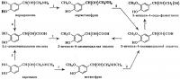 Схема 2. Основные пути превращения катехоламинов в организме (по Дж. Аксельроду, 1966 г.): цифрой 1 указано ферментативное действие катехол-О-метилтрансферазы, цифрой 2 — моноаминоксидазы.