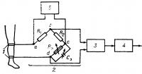 Рис. 5. Блок-схема биполярного мостового реографа: 1 — два электрода, накладываемые на конечность; 2 — мостовая схема (образована сопротивлениями R1, R2, R3, конденсатором переменной емкости Сэ и соединениями а, b, с, d); 3 — усилитель; 4 — фильтры и низкочастотный усилитель; 5 — генератор электрического тока высокой частоты.