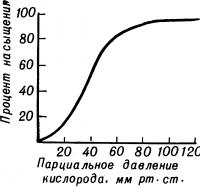Рис. 4. Кислородно-диссоционная кривая (КДК) гемоглобина.