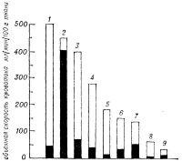 Рис. 2. Диаграмма, отражающая объемную скорость кровотока в различных органах и тканях в покое (высота закрашенной части столбика) и при максимальном расширении сосудов (высота всего столбика) у человека весом около 70 кг: 1 — слюнные железы; 2 — почки; 3 — миокард; 4 — желудочно-кишечный тракт; 5 — кожа; 6 — печень (печеночная артерия); 7 — центральная нервная система; 8 — скелетные мышцы; 9 — подкожная клетчатка.