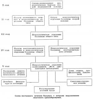 Схема поэтапного лечения больных с острыми нарушениями мозгового кровообращения.